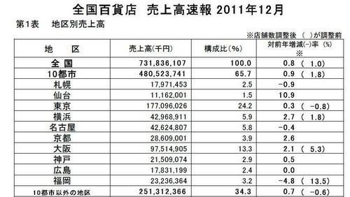 全国百貨店 売上高速報2011年12月.jpg