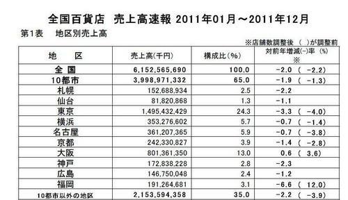 全国百貨店 売上高速報2011.jpg
